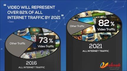 Engage, Then Convert: Video Marketing 2018